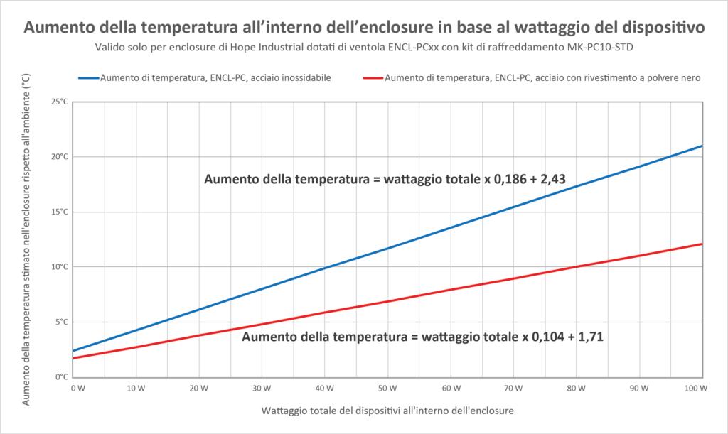 Grafico che mostra l'aumento di calore all'interno di enclosure per PC, in base al wattaggio totale dei dispositivi