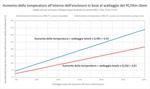 Grafico che mostra l'aumento di calore all'interno di enclosure per thin client/piccoli PC, in base al wattaggio totale dei dispositivi